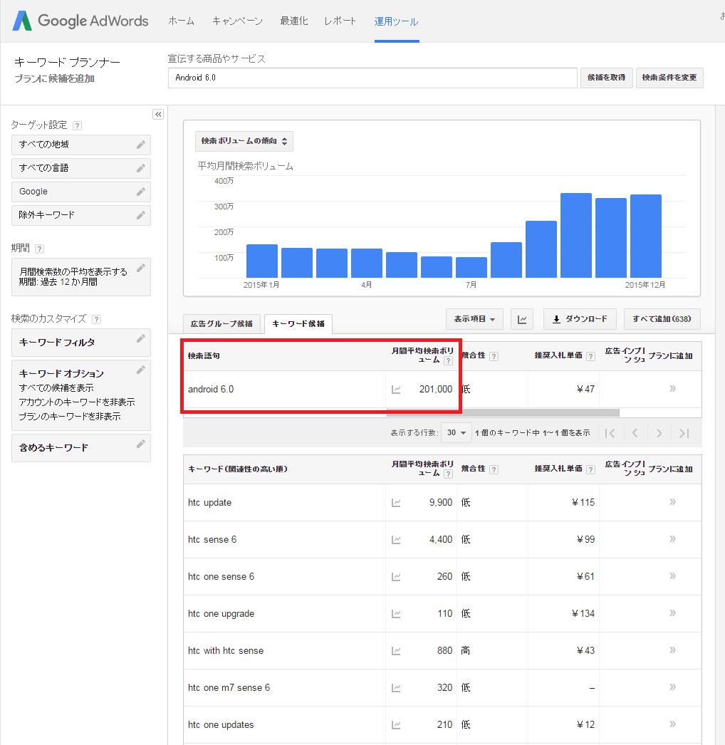 月間平均検索ボリューム