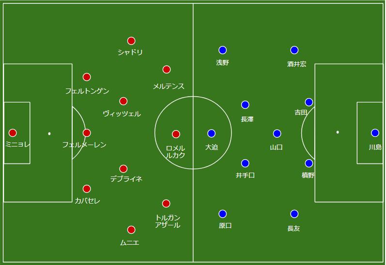 日本 vs ベルギー 前半のフォーメーション