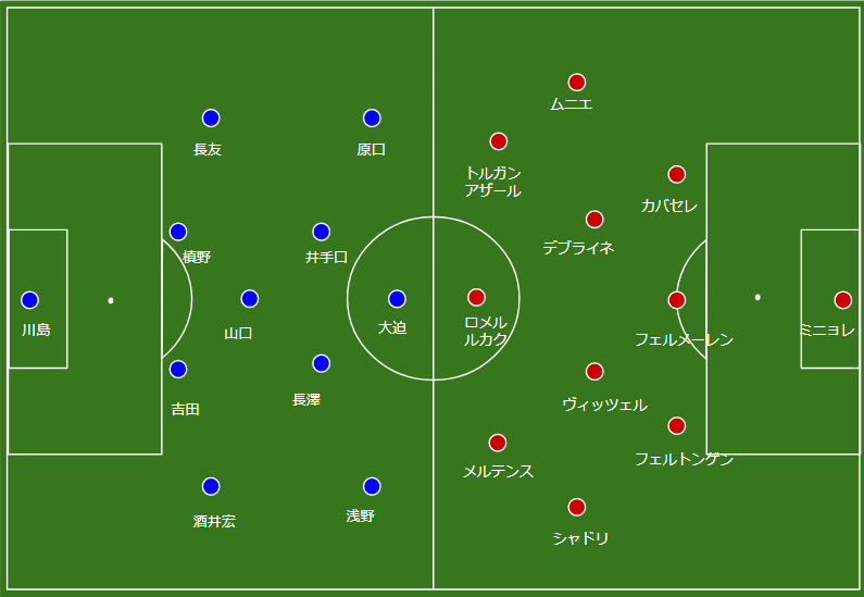 日本 vs ベルギー 後半のフォーメーション