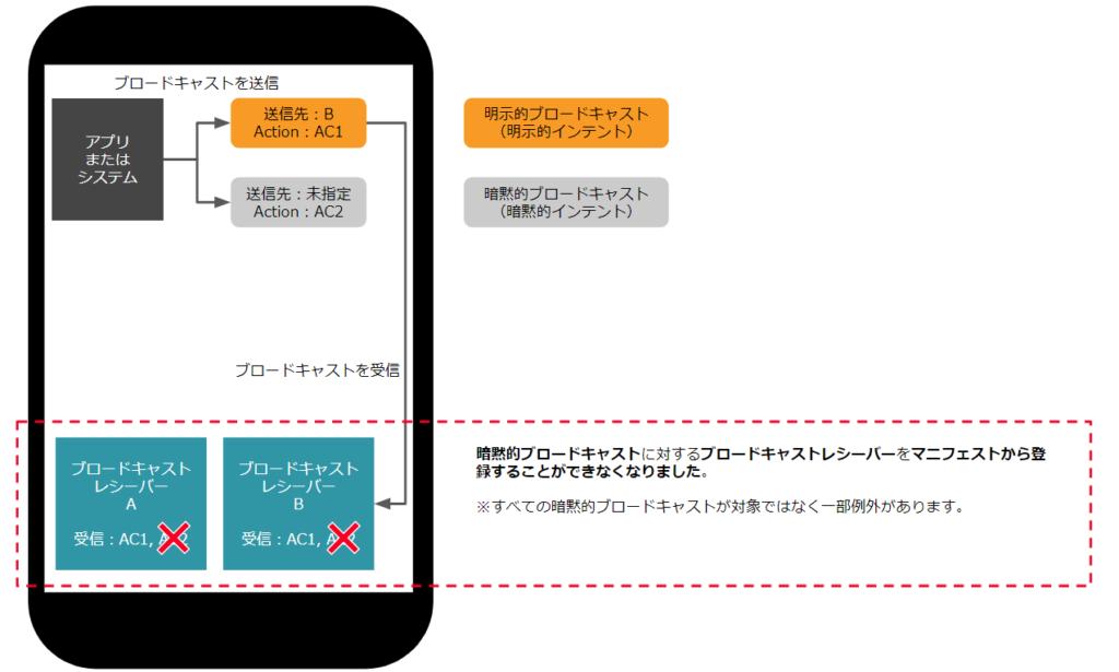 Android 8 マニフェストから登録したブロードキャストレシーバー