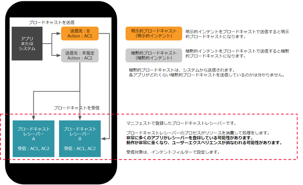 Android 8より前 マニフェストから登録したブロードキャストレシーバー